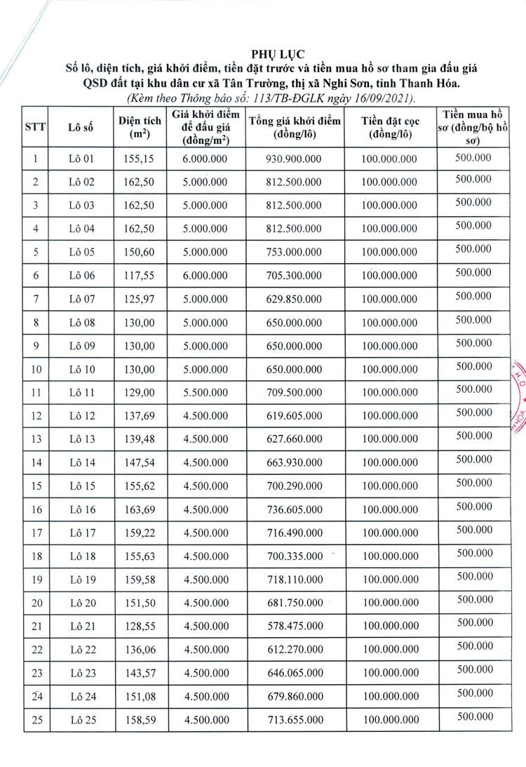 Ngày 8/10/2021, đấu giá quyền sử dụng 40 lô đất tại thị xã Nghi Sơn, tỉnh Thanh Hóa ảnh 6