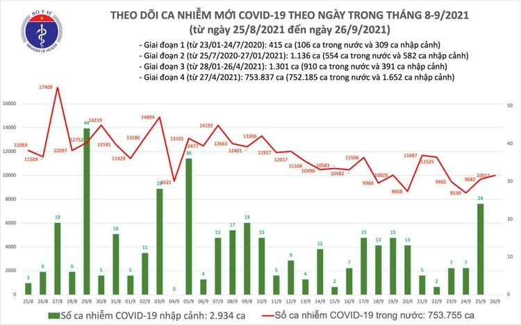 Bản tin dịch COVID-19 ngày 26/9: Thêm 10.011 ca mắc mới, riêng TP.HCM đã 5.121 ca ảnh 1