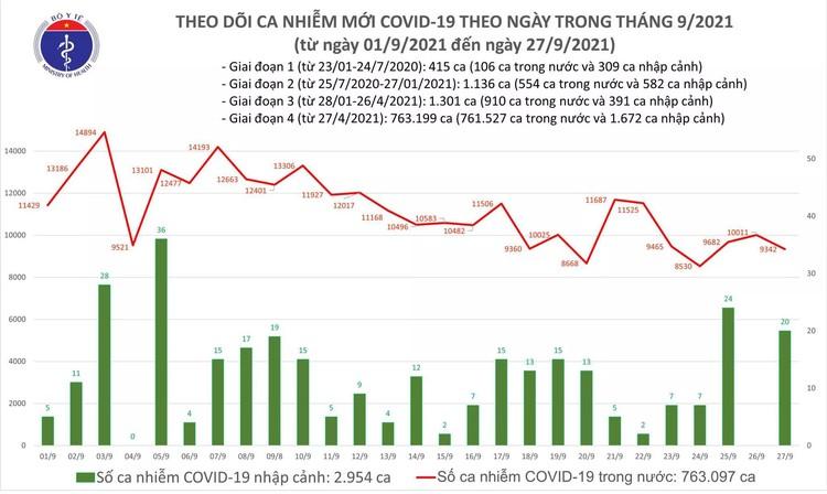 Bản tin dịch COVID-19 ngày 27/9: 9.362 ca mắc COVID-19 tại TP HCM, Bình Dương và 34 tỉnh, thành phố ảnh 1