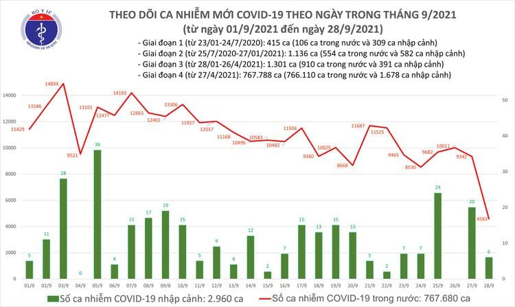 Bản tin dịch COVID-19 ngày 28/9: Thêm 4.589 ca mắc mới, số khỏi bệnh trong ngày là 21.487 bệnh nhân ảnh 1