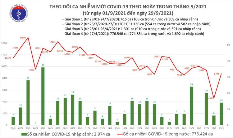 Bản tin dịch COVID-19 ngày 29/9: 8.758 ca mắc mới, số bệnh nhân khỏi kỷ lục với 23.568 ca ảnh 1