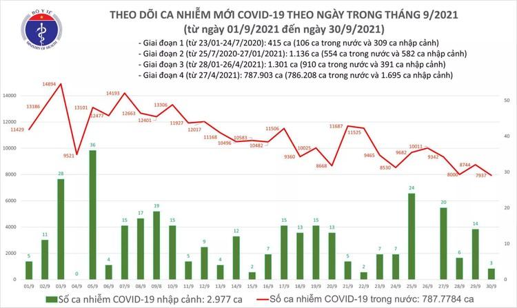Bản tin dịch COVID-19 ngày 30/9: Có 7.940 ca mắc mới, số bệnh nhân khỏi lập kỷ lục mới với 25.322 ca ảnh 1