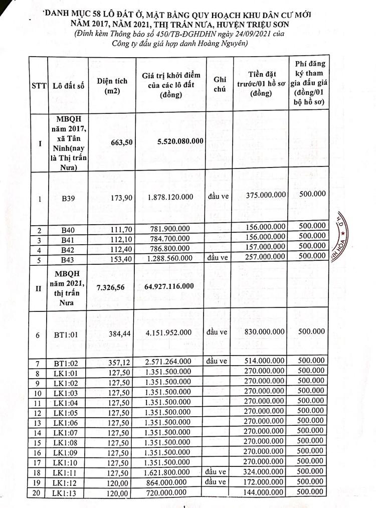 Ngày 16/10/2021, đấu giá quyền sử dụng 58 lô đất tại huyện Triệu Sơn, tỉnh Thanh Hóa ảnh 5