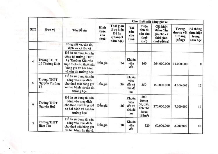 Ngày 14/10/2021, đấu giá mặt bằng căng tin, mặt bằng giữ xe và nhà ăn ký túc xá tại Trường THPT chuyên Trần Hưng Đạo, tỉnh Bình Thuận ảnh 14