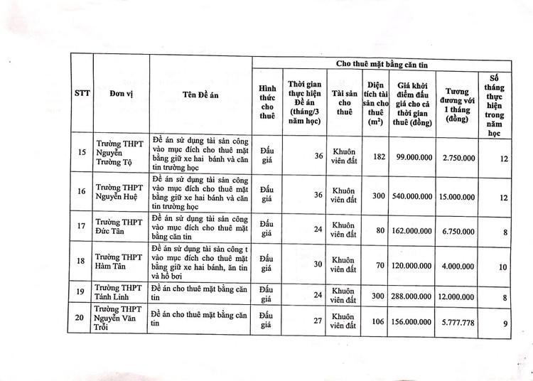 Ngày 14/10/2021, đấu giá mặt bằng căng tin, mặt bằng giữ xe và nhà ăn ký túc xá tại Trường THPT chuyên Trần Hưng Đạo, tỉnh Bình Thuận ảnh 11