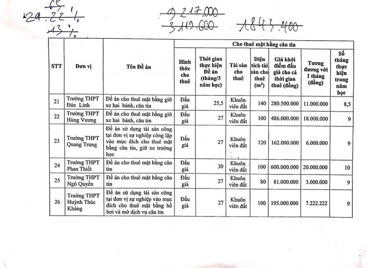 Ngày 14/10/2021, đấu giá mặt bằng căng tin, mặt bằng giữ xe và nhà ăn ký túc xá tại Trường THPT chuyên Trần Hưng Đạo, tỉnh Bình Thuận ảnh 12