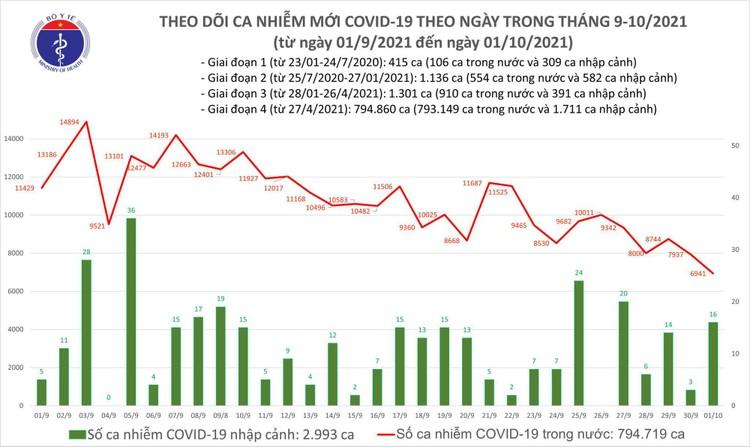 Bản tin dịch COVID-19 ngày 1/10: Thêm 6.957 ca mắc mới, có 27.520 người khỏi bệnh ảnh 1