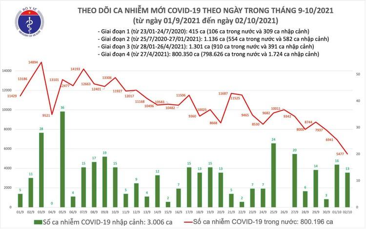 Bản tin dịch Covid-19 ngày 2/10: 5.490 ca mắc mới, số bệnh nhân khỏi kỷ lục với 28.857 ca ảnh 1