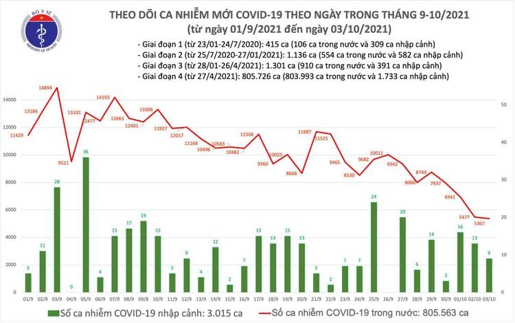 Bản tin dịch COVID-19 ngày 3/10: 5.376 ca mắc mới, số bệnh nhân khỏi lập kỷ lục mới với 28.859 ca ảnh 1