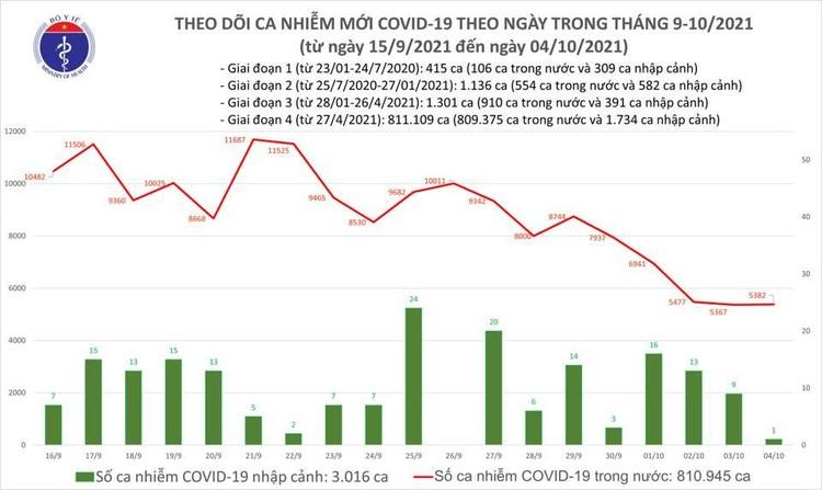 Bản tin dịch COVID-19 ngày 4/10: Có 5.383 ca mắc mới, riêng TP.HCM là 2.490 ca ảnh 1