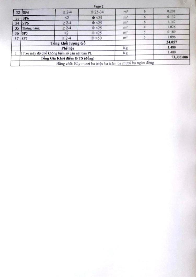 Ngày 15/10/2021, đấu giá lâm sản bị tịch thu tại tỉnh Gia Lai ảnh 4