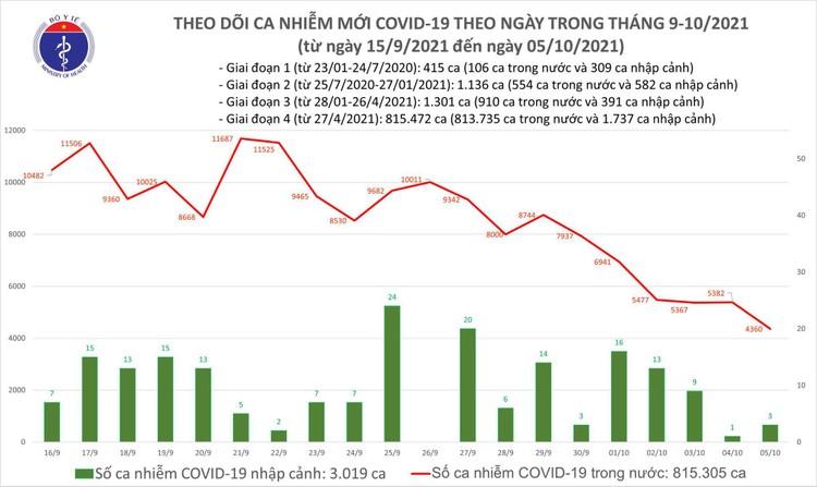 Bản tin dịch COVID-19 ngày 5/10: Có 4.363 ca mắc mới, số bệnh nhân khỏi trong ngày là 25.573 ca ảnh 1
