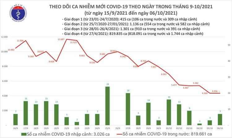 Bản tin dịch COVID-19 ngày 6/10, thêm 4.363 ca mắc mới và có 10.033 bệnh nhân khỏi ảnh 1