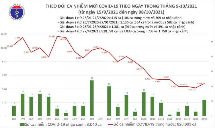 Bản tin dịch COVID-19 ngày 8/10, thêm 4.806 ca mắc mới, riêng TP.HCM có 2.215 ca ảnh 1