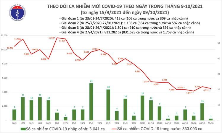 Bản tin dịch COVID-19 ngày 9/10, có 4.513 ca mắc mới, 1.319 bệnh nhân khỏi trong ngày ảnh 1