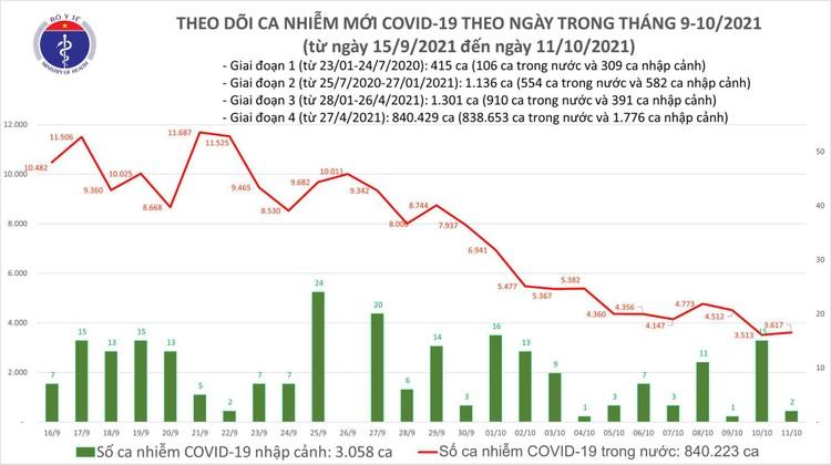 Bản tin dịch COVID-19 ngày 11/10, có 3.619 ca mắc mới, riêng TP.HCM 1.527 ca ảnh 1