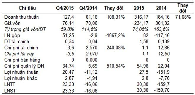 PXT: Năm 2015 lãi 30 tỷ đồng, có khả năng thoát án hủy niêm yết ảnh 1