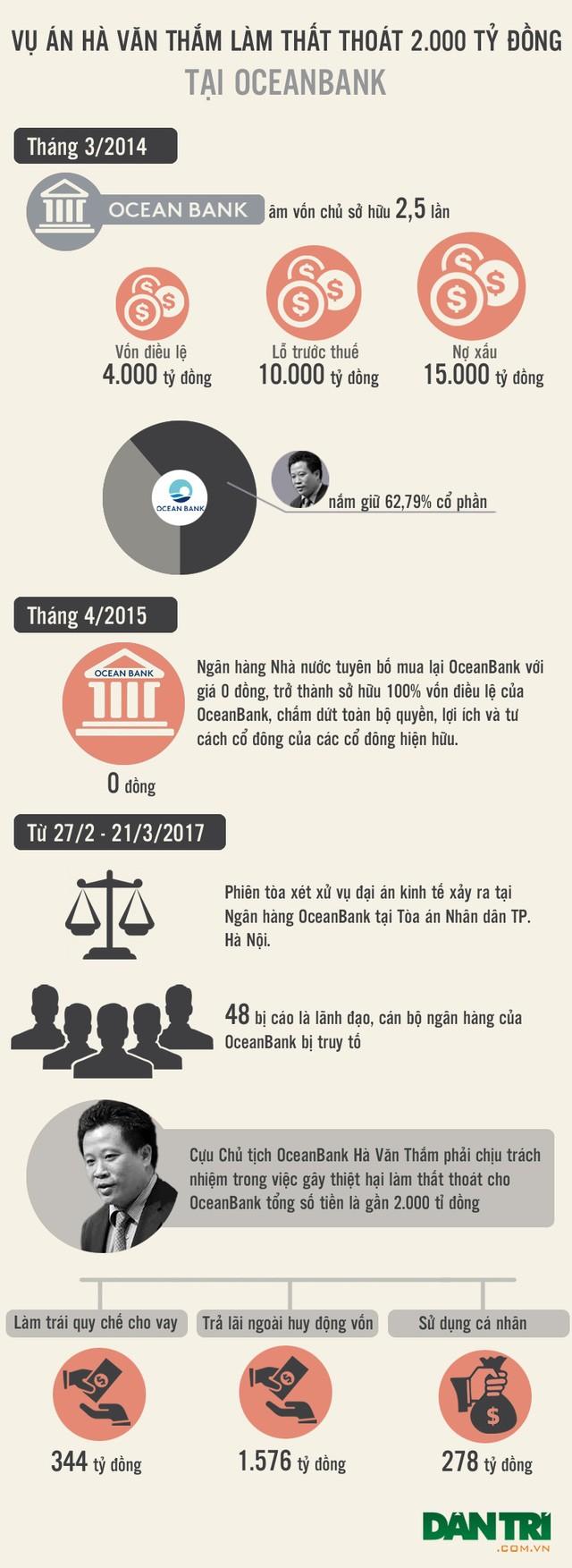 Toàn cảnh đại án Hà Văn Thắm và đồng phạm ảnh 1
