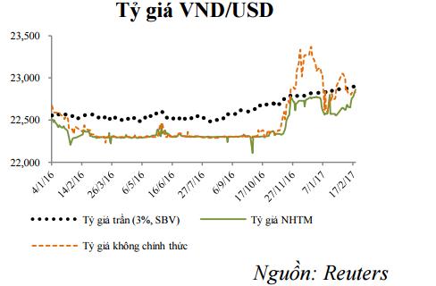 Vì sao tỷ giá USD/VND tăng mạnh? ảnh 1