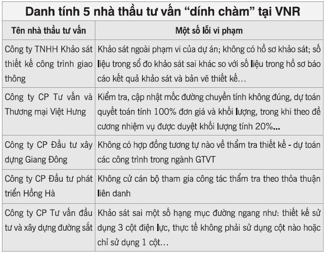 """Thanh tra tại Tổng công ty Đường sắt Việt Nam: """"Tuýt còi"""" 5 nhà thầu tư vấn ảnh 1"""