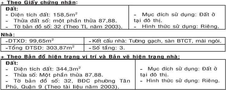 Đấu giá quyền sử dụng đất phường Tân Phú, Quận 9, Thành phố Hồ Chí Minh ảnh 1