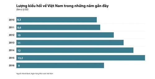 Kiều hối về Việt Nam có thể giảm vì chính sách nhập cư Mỹ ảnh 1