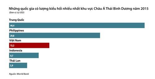 Kiều hối về Việt Nam có thể giảm vì chính sách nhập cư Mỹ ảnh 2