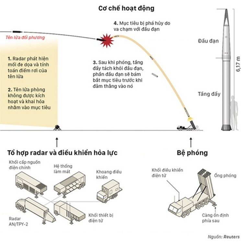 Lý do Trung Quốc ám ảnh về tên lửa Mỹ - Hàn ảnh 1