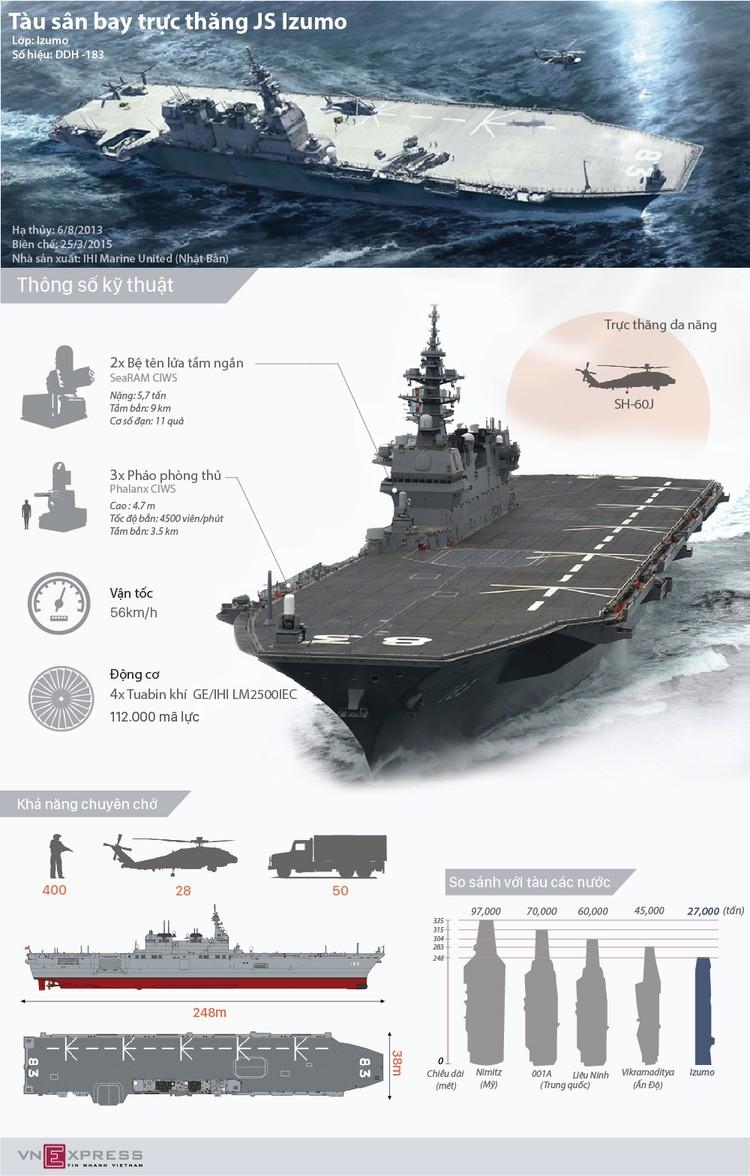 Trang bị của tàu sân bay trực thăng Nhật Bản cập cảng Cam Ranh ảnh 1