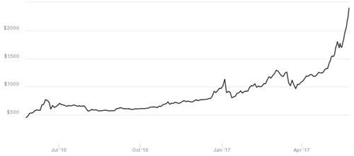 Hơn 2.500 USD đổi một đồng Bitcoin ảnh 1