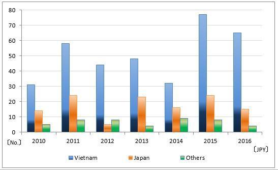 Vay vốn ODA Nhật Bản: DN Việt Nam tham gia đến đâu? ảnh 1