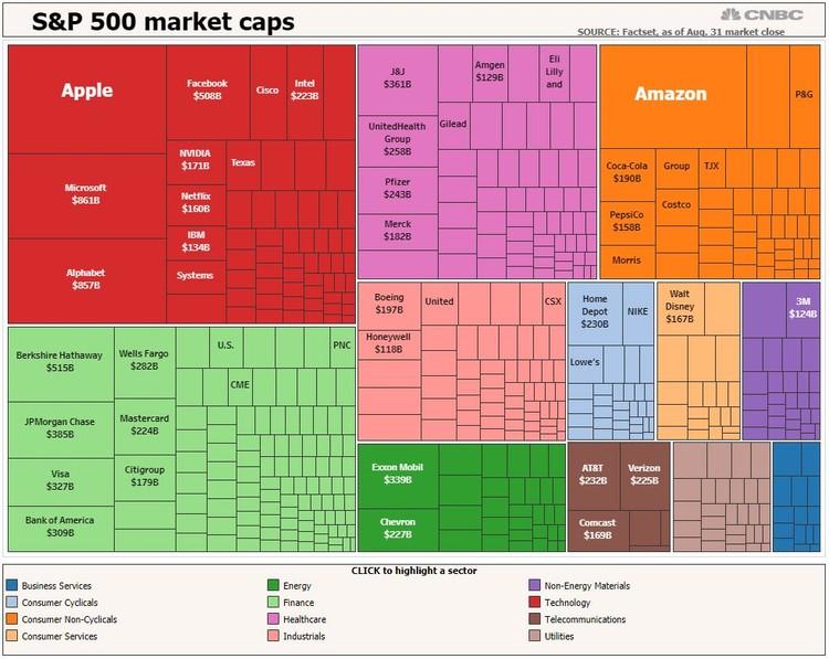 Giá trị của Amazon lớn đến mức nào trong S&P 500 ảnh 1