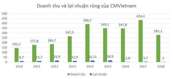 """Tái khởi động hợp đồng 20 triệu USD, CMVietnam sẽ """"hồi sức""""? ảnh 1"""