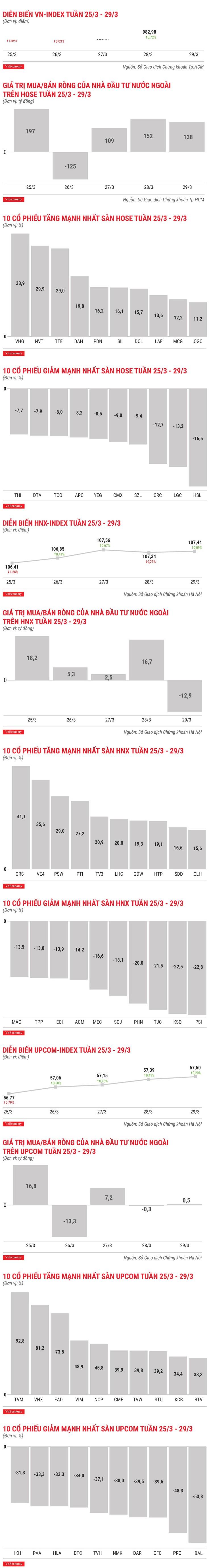 Top 10 cổ phiếu tăng/giảm mạnh nhất tuần 25-29/3 ảnh 1