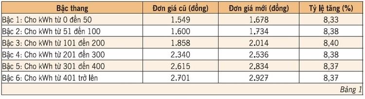 EVN HANOI lý giải nguyên nhân tiền điện tháng 4 tăng cao ảnh 1