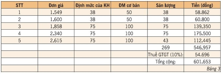 EVN HANOI lý giải nguyên nhân tiền điện tháng 4 tăng cao ảnh 3