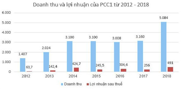 PCC1 - nhà thầu lớn trong ngành xây lắp điện ảnh 1