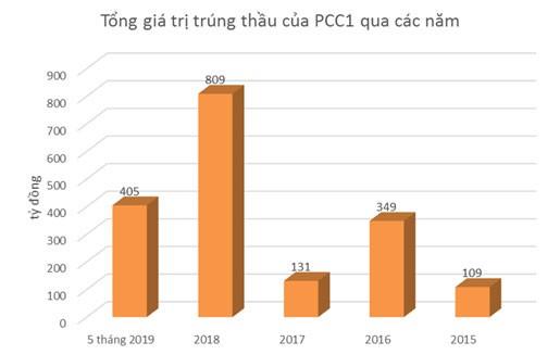 PCC1 - nhà thầu lớn trong ngành xây lắp điện ảnh 2