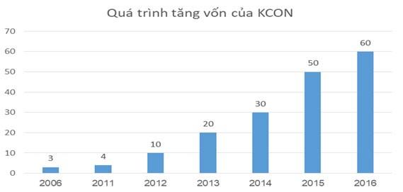 KCON - nhà thầu quen của Công ty Thái Sơn Bộ Q.P ảnh 1