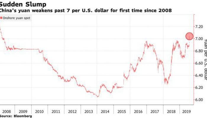 Nhân dân tệ xuống thấp nhất 10 năm so với USD do sức ép thương chiến ảnh 1