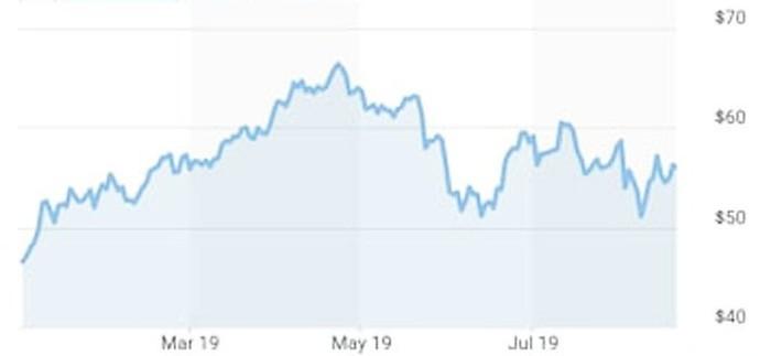 Giá dầu tăng mạnh sau vụ tấn công mỏ dầu Saudi Arabia - Ảnh 1.