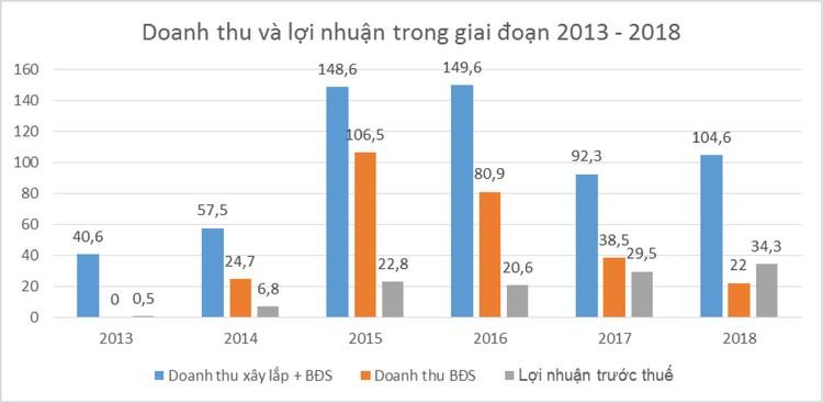 Đầu tư phát triển nhà và đô thị Nam Hà Nội: Bước tiến mới trên thị trường bất động sản ảnh 1