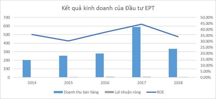 Công ty CP Đầu tư EPT: Vốn nhỏ, hiệu quả kinh doanh lớn ảnh 1