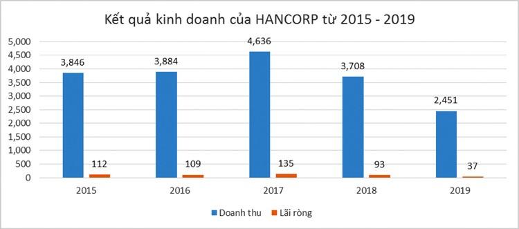 HANCORP có gì trước thềm thoái vốn nhà nước? ảnh 1