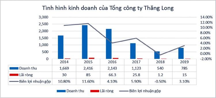 """Trúng nhiều gói thầu """"khủng"""", TCT Thăng Long liệu có bứt phá? ảnh 1"""