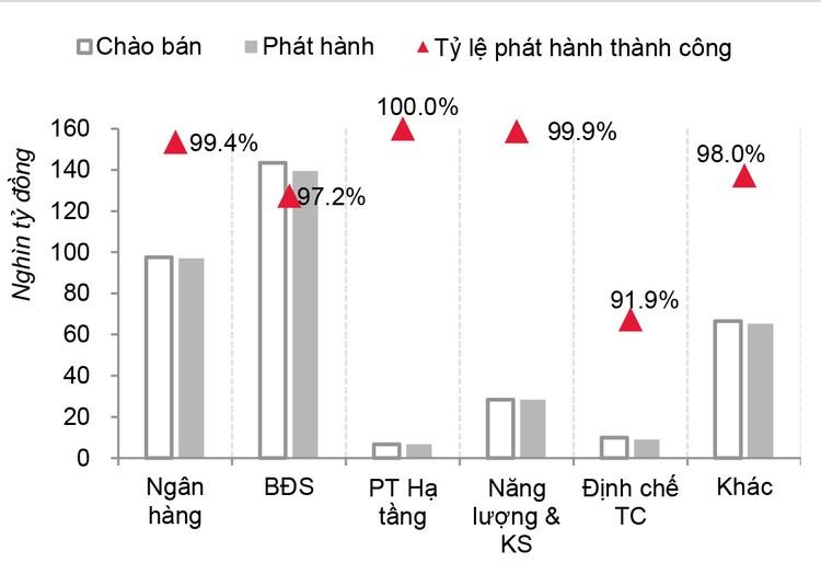 """Dù bị """"nén"""", thị trường trái phiếu doanh nghiệp dự báo vẫn tăng nhiệt cuối năm ảnh 2"""