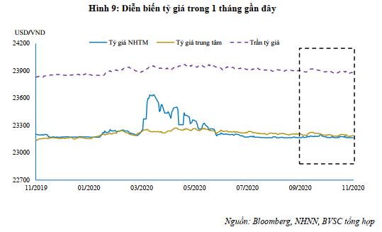 SSI Research: NHNN mua vào một lượng lớn ngoại tệ, bơm 30.000 tỉ ra thị trường trong tuần qua ảnh 2