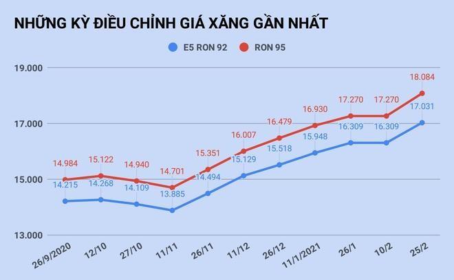Giá xăng tăng lên cao nhất trong vòng 1 năm ảnh 1