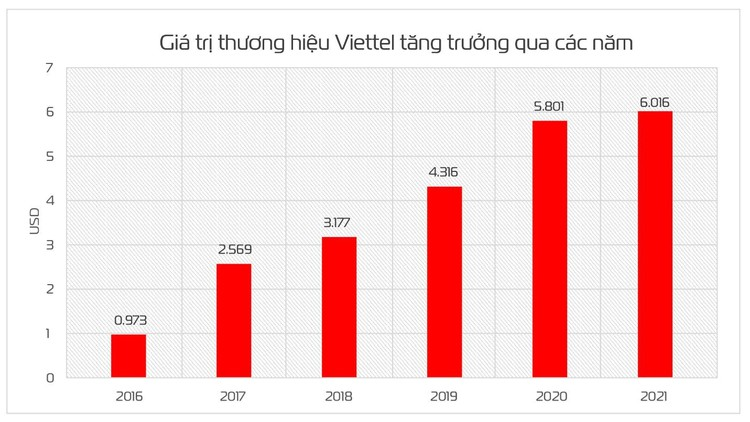 Đạt trên 6 tỷ USD, giá trị thương hiệu Viettel tăng 32 bậc ảnh 1