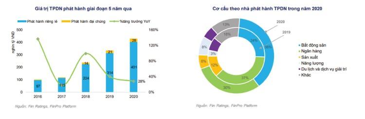 Trái phiếu bất động sản - kênh dẫn vốn quan trọng ảnh 2
